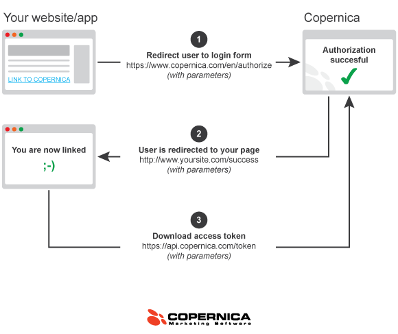 This graph depicts the procedure to link an external application to